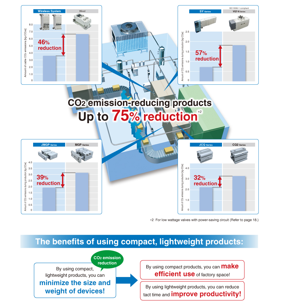 CO2 emission-reducing products Up to 75% reduction