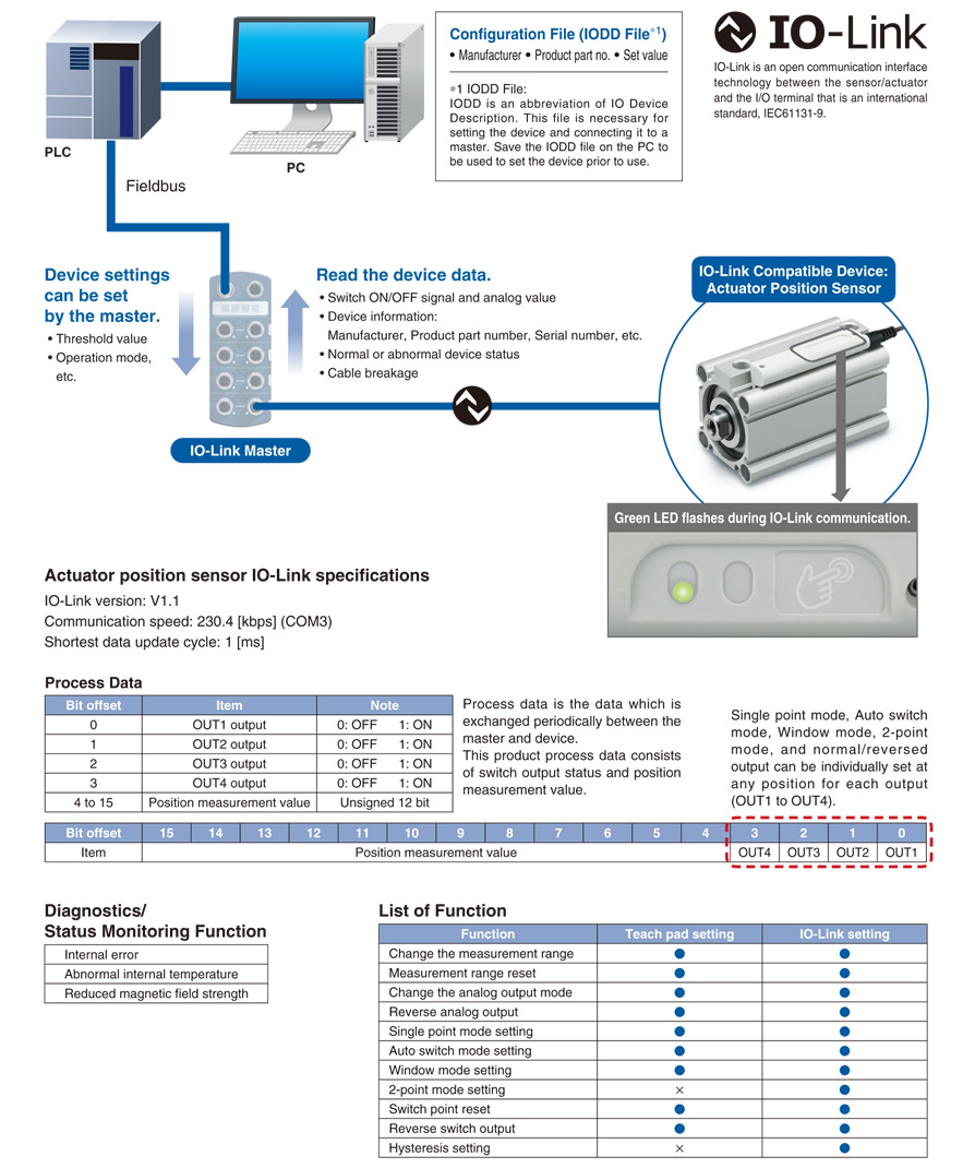SMC Products-Stroke Reading Cylinders