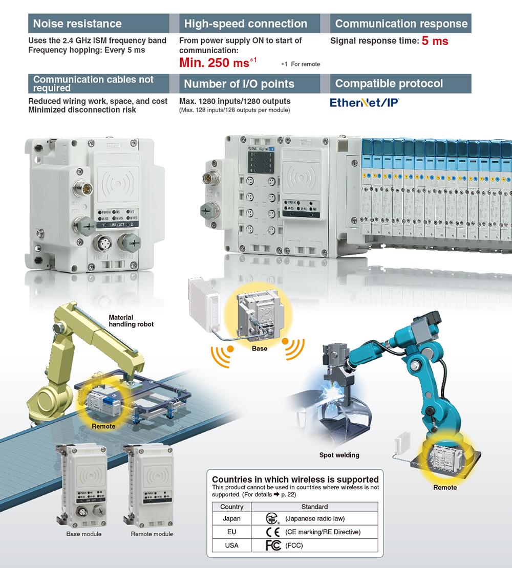 SMC Products-Reduced-wiring Fieldbus System (Serial