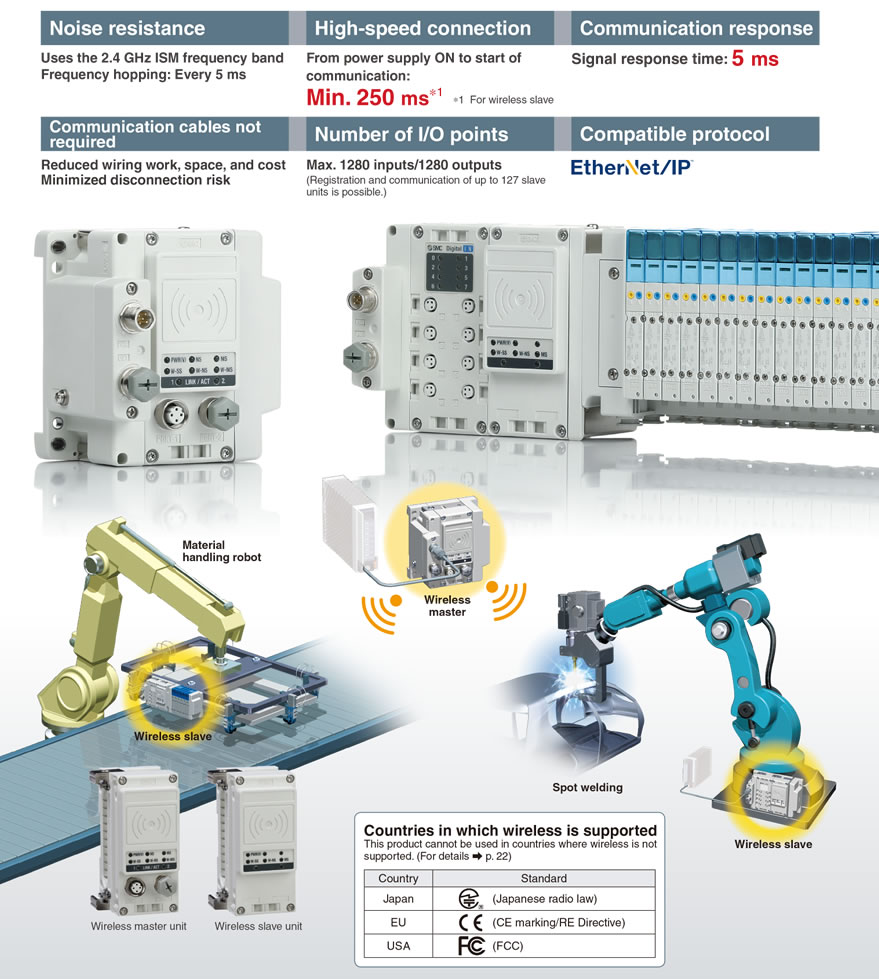 Smc Products Reduced Wiring Fieldbus System Serial Transmission Power Points Usable Even In Welding Environments