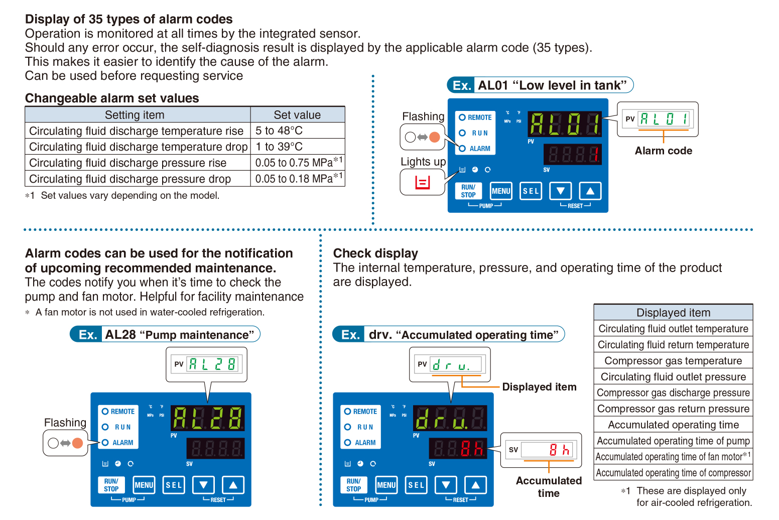 SMC Products-Thermo-Chillers (Circulating Fluid Temperature Controllers)