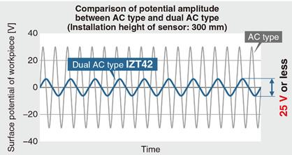 SMC Products-Static Neutralization Equipment/Ionizers