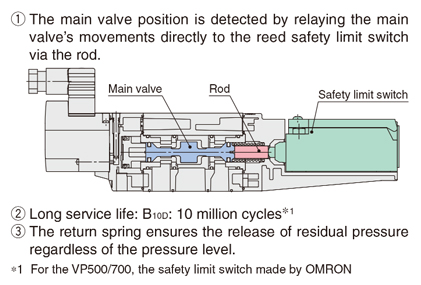 SMC Products-Pilot Operated 3 Port Solenoid Valves
