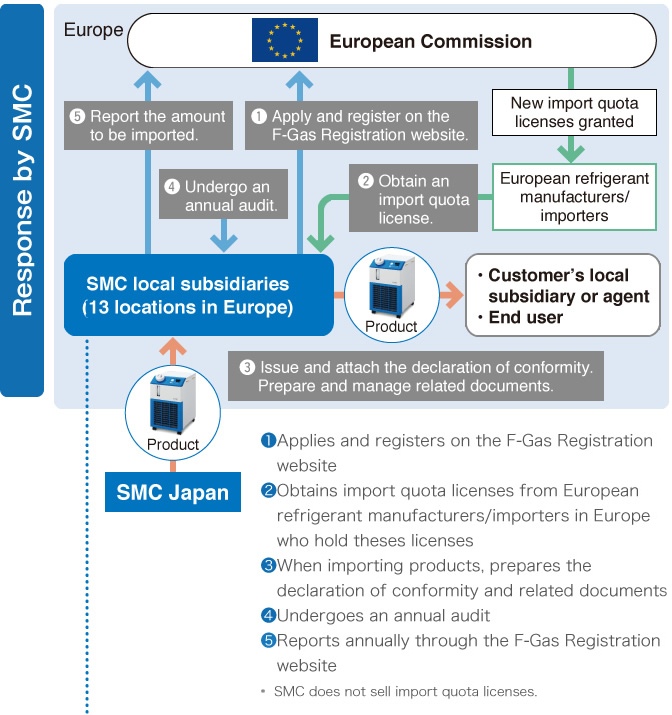 EU F-Gas Regulation