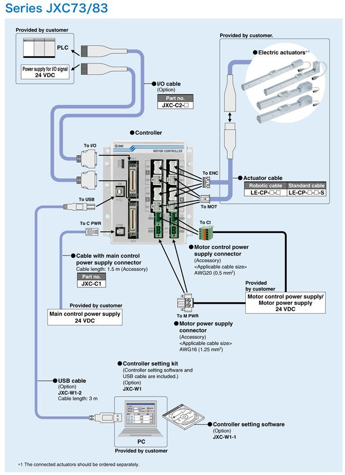 Smc System Construction