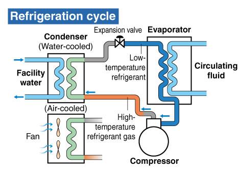 Smc Thermo Chiller Circulating Fluid Temperature Controller