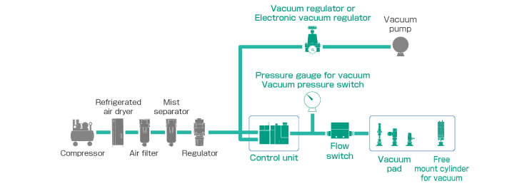SMC- Adsorption and Transfer System for Vacuum Pump