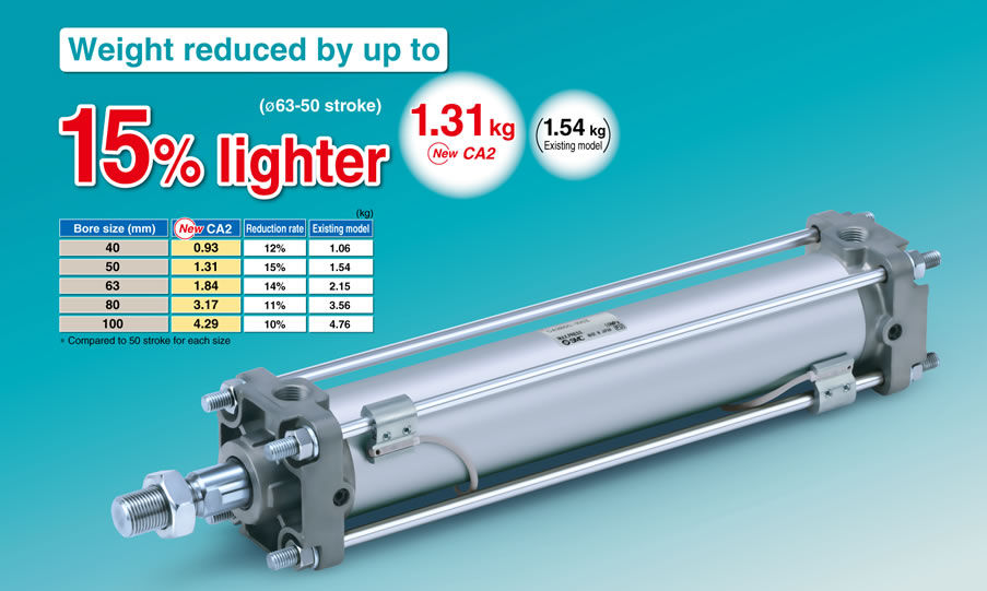 SMC Products-Standard Air Cylinders (Square Cover)