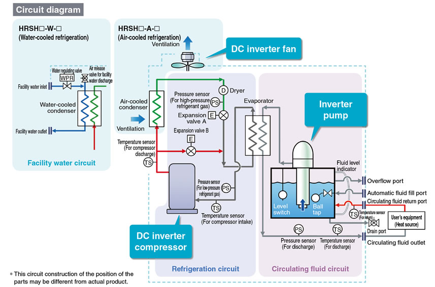 Smc Products Thermo Chillers Circulating Fluid Temperature Controllers