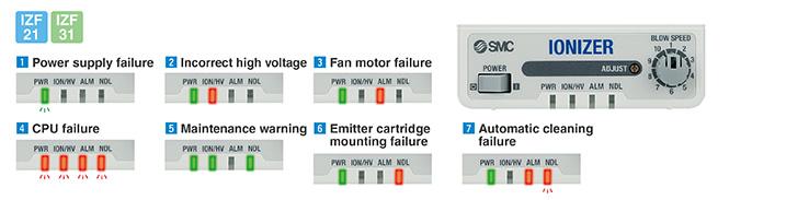 Bộ khử tĩnh điện SMC