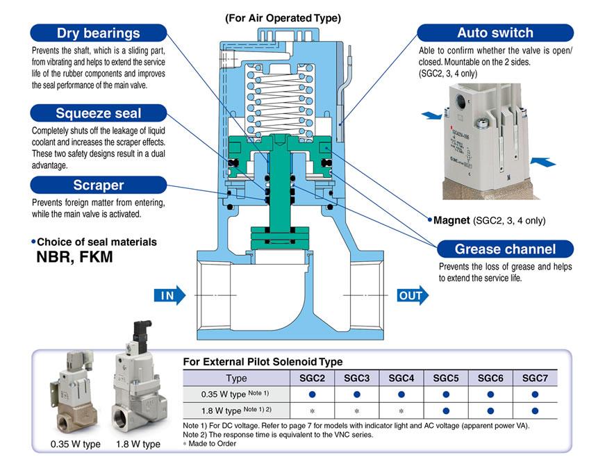 SMC Products-Coolant Valves