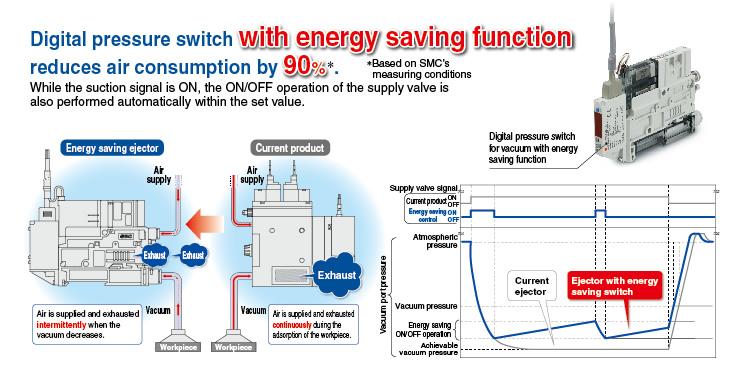 Smc Products Vacuum Ejectors Vacuum Generators Vacuum